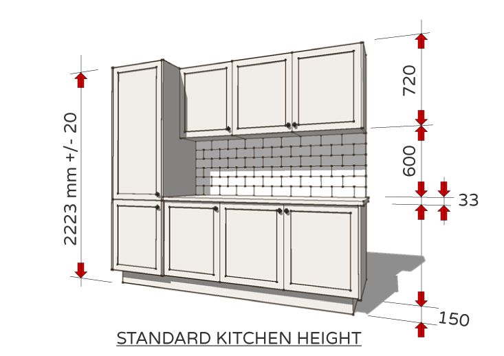 Standard kitchen height
