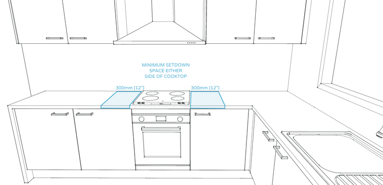 Kitchen design rule #15 - minimum landing space either side of a cooktop